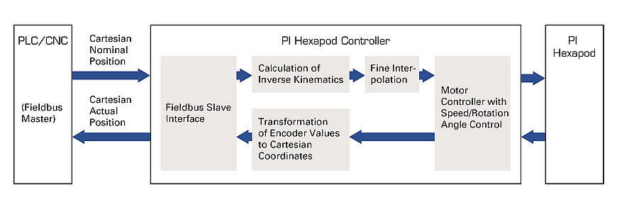 Integration of the hexapod motion controller into an automation system