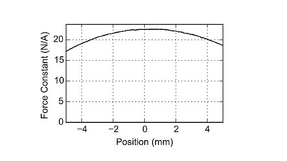 Force-displacement diagram of a cylindrical PIMag® voice coil motor