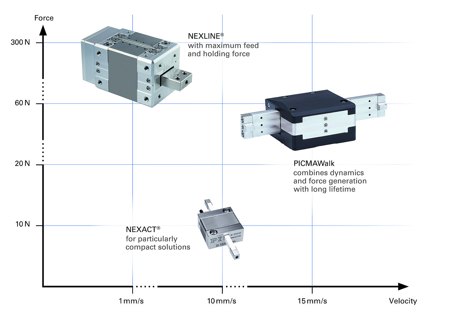 Piezowalk Walking Drives Smallest Welding Machine Diagram Cover A Wide Range Of Forces And Velocities This Makes It Possible To Serve Broad Spectrum Applications