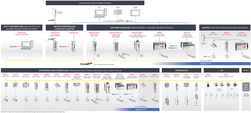ACS product map