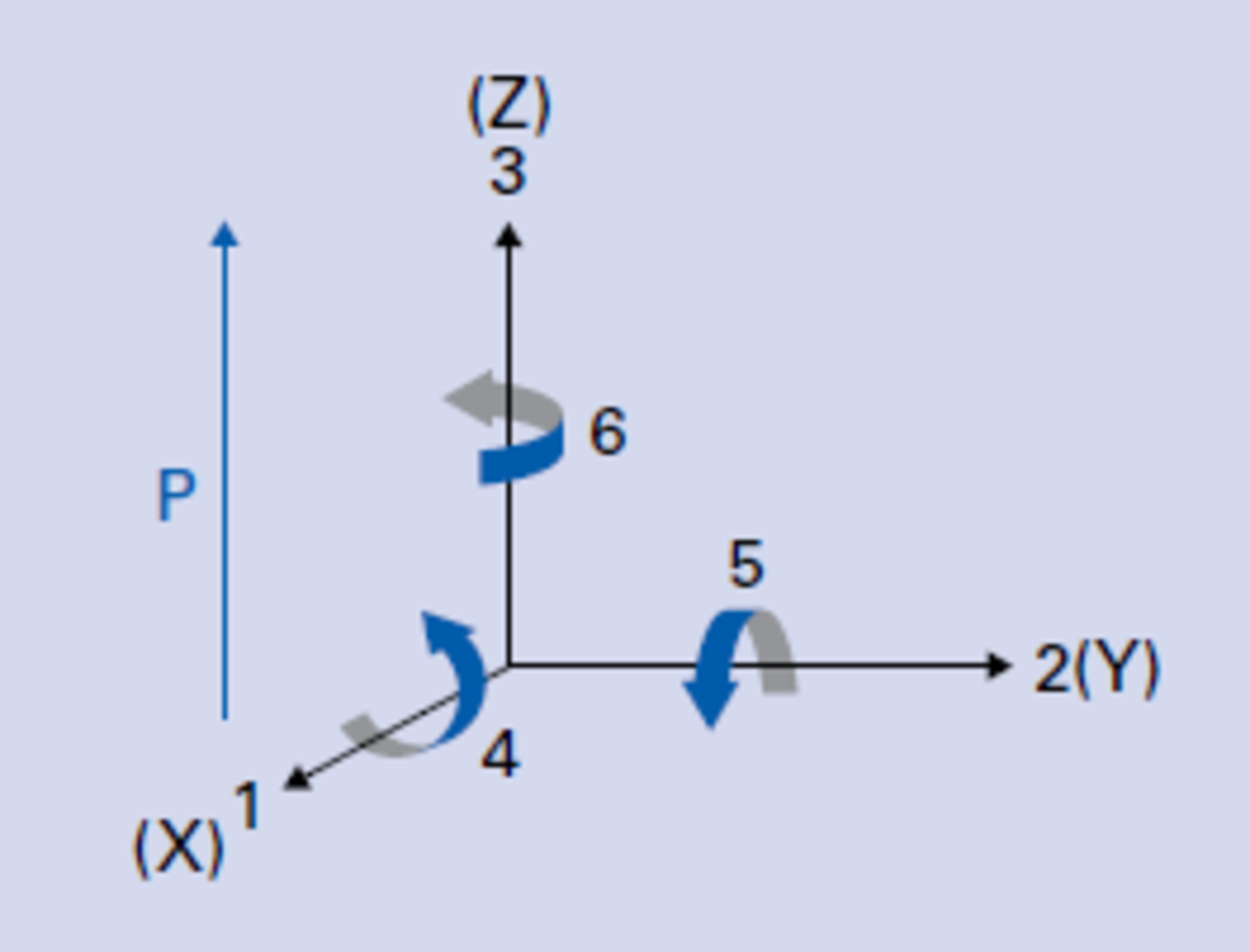 Fundamentals Of Piezo Technology Describes The Basic Concepts Direct Current Dc Electrical Circuits Orthogonal System To Describe Properties A Polarized Ceramic Axis 3 Is Direction Polarization