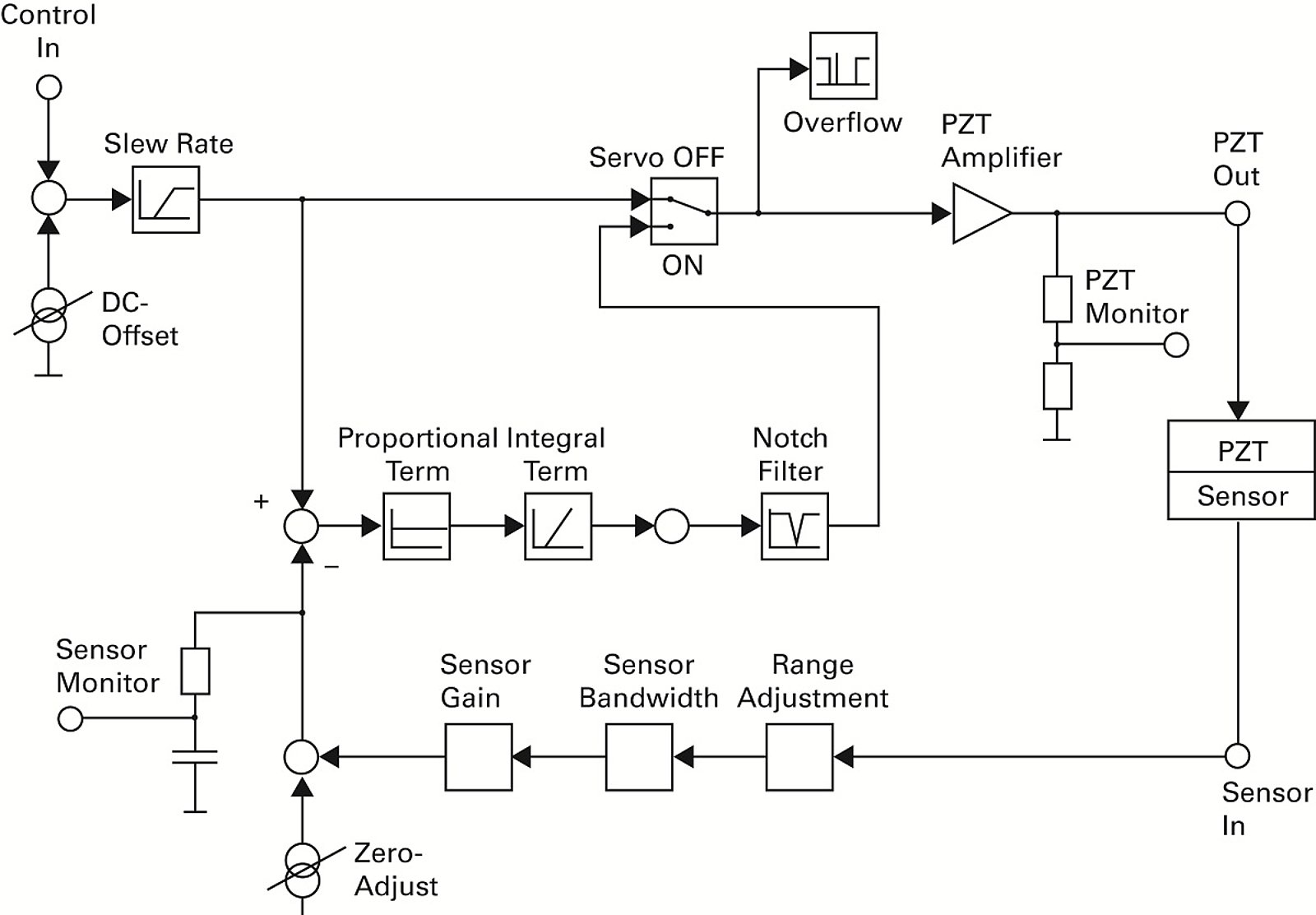 Piezo Controllers Drivers For Nanopositioning Systems Diagram Of The Same Motor Control System Shown By Block Position Electronics Optimizes Properties
