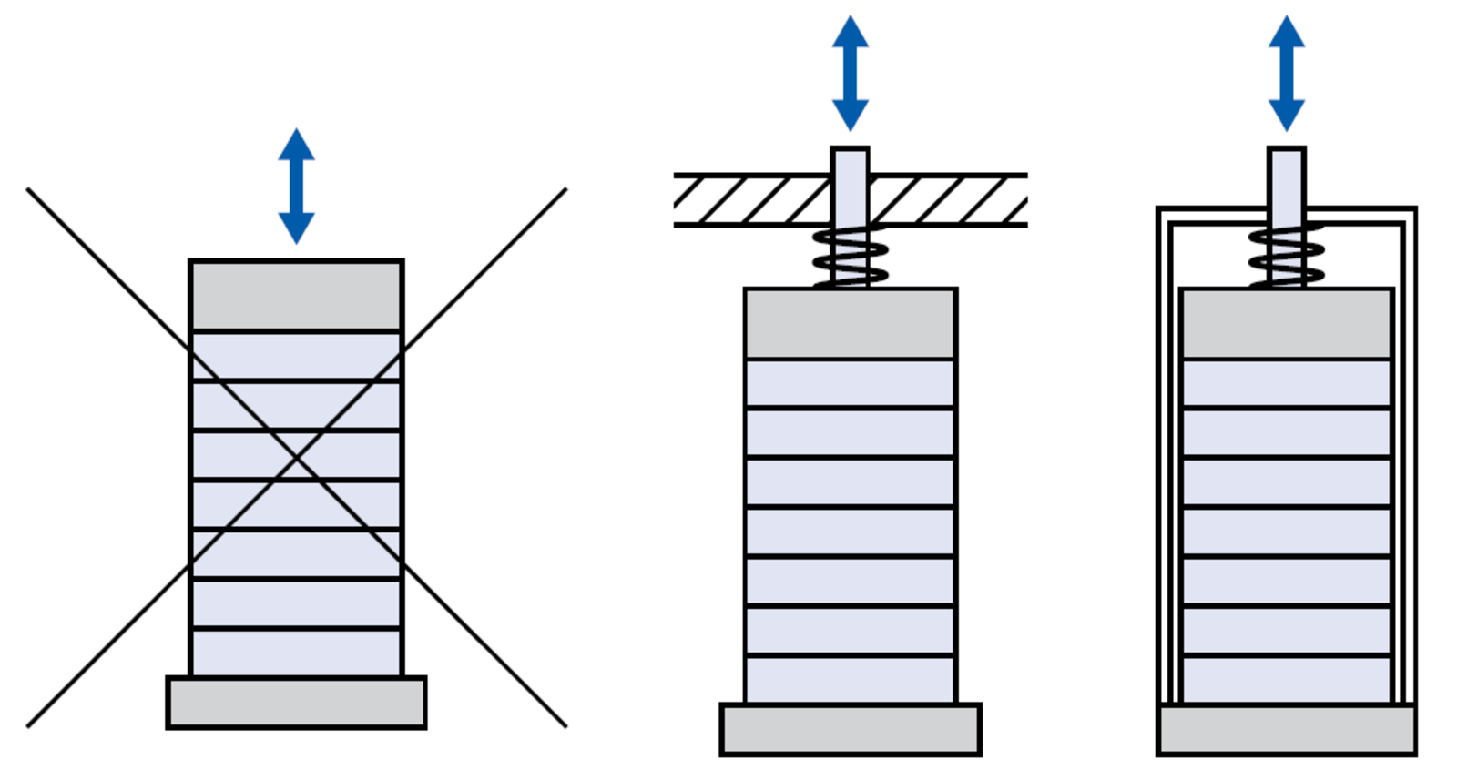 Forces and Stiffness