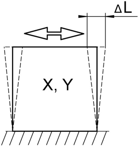 Principle of shear motion. DL refers to the travel range.