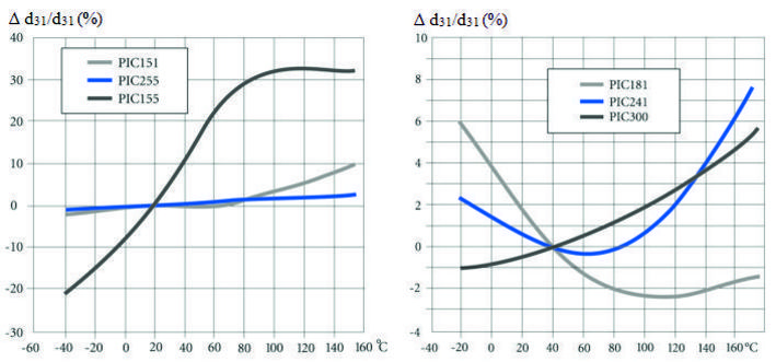 PI Temperature Curve Piezoelectric Charge Coefficient